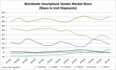 Tregu i shitjeve te smartphone sipas markave, 2015